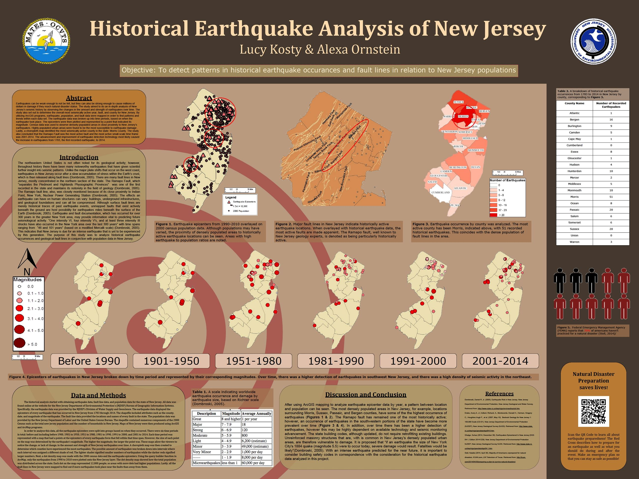 Number 15 Historical Earthquake Analysis of New Jersey